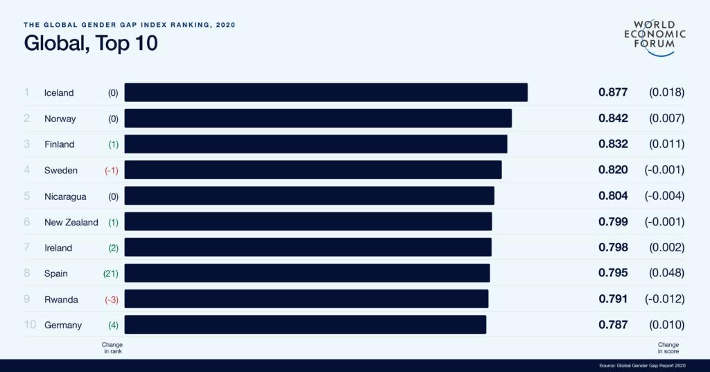 Rapport de WEF sur la Parité femme-homme dans le monde